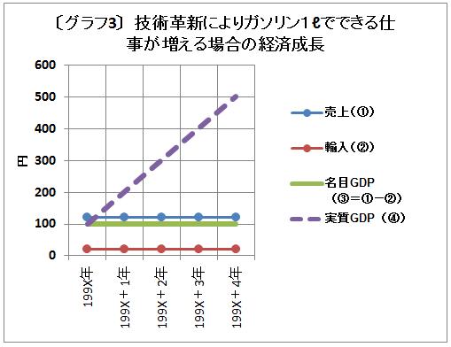 ガソリン1ℓでできる仕事が増える経済(グラフ1)