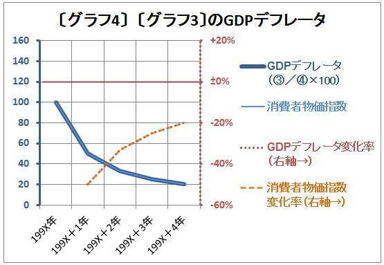 ガソリン1ℓでできる仕事が増える経済(グラフ2物価指数)