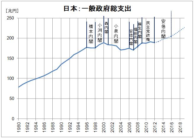 日本歳出規模グラフ