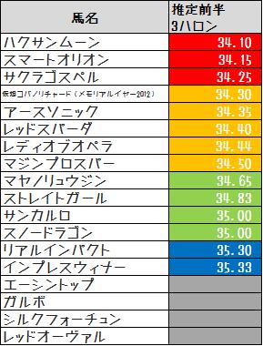 2014高松宮記念推定前半3F暫定版
