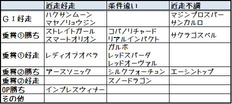 2014高松宮記念実績比較