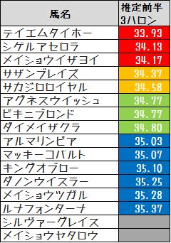 2014淀屋橋S推定前半3F