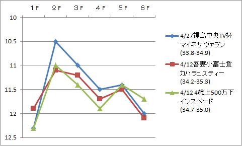 2014福島T1200タイム比較