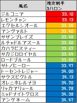 2014駿風S推定前半3ハロン