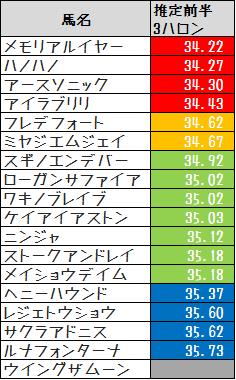 2014鞍馬S推定前半3F