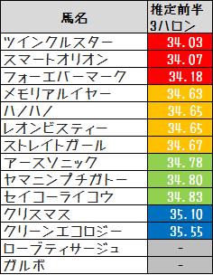 2014函館SS推定前半3F