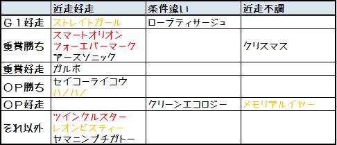 2014函館SS実績比較