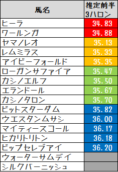 2014皆生特別推定前半3F