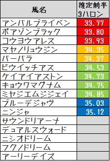 2014BBC推定3F