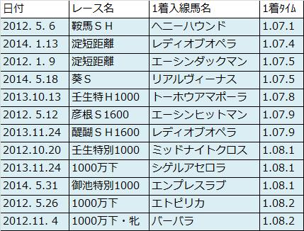 京都T1200消耗戦