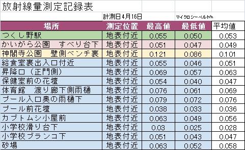 2014年4月測定結果