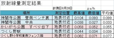 2014年8月測定