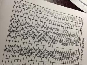 大阪市旭区しおかわ鍼灸整骨院平成26年度トレーナー活動