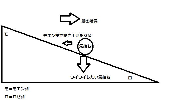図4-1 鯖移動図