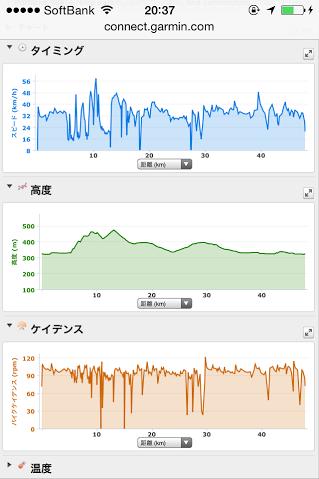 20140729CAAD10中野上木島平走行データ