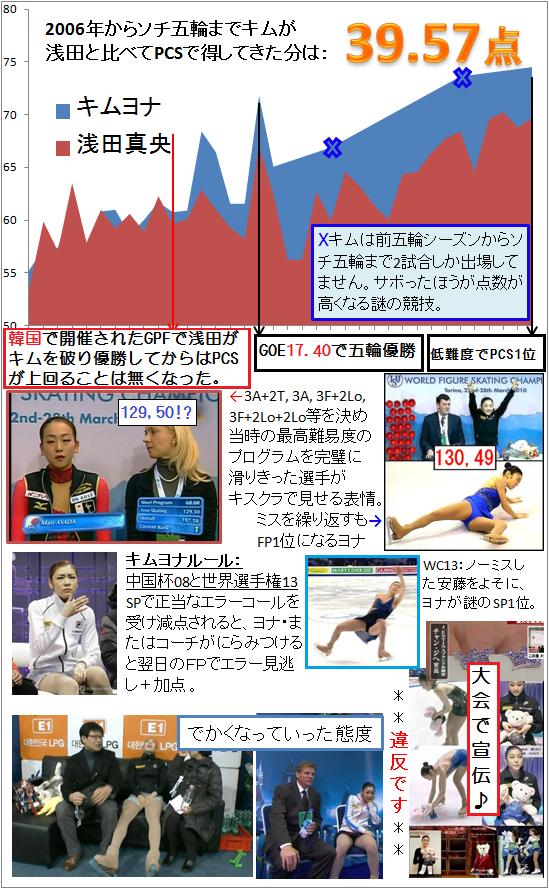 yuna-kim-unfair-PCS-GOE-mystery-1.png