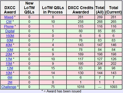 DXCC_LoTW_before