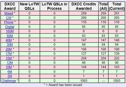 LoTW_DXCC