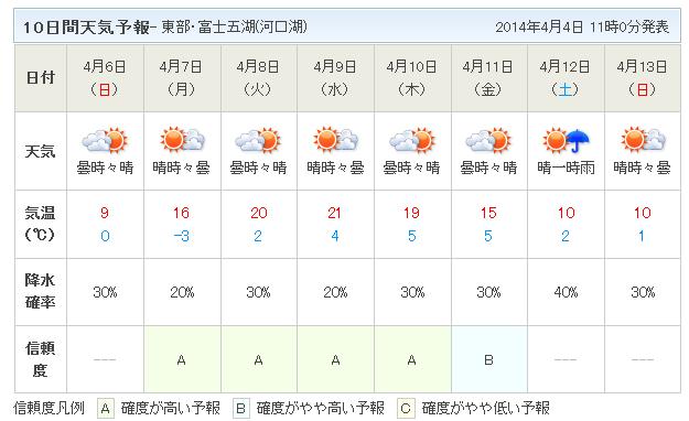 富士五湖天気20140404