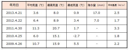 チャレ富士気象条件