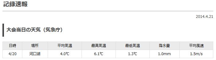 チャレ富士2014気象条件