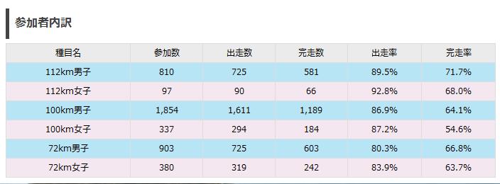 チャレ富士2014完走率