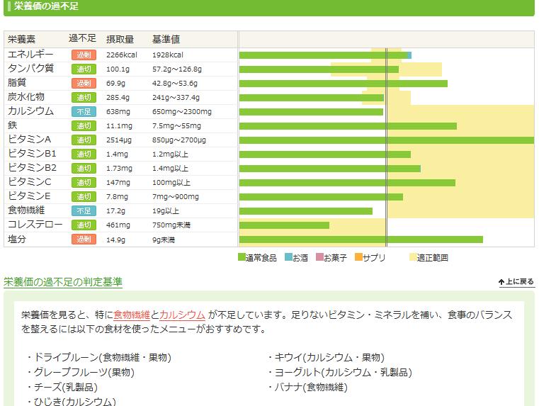 あすけん20140610-2