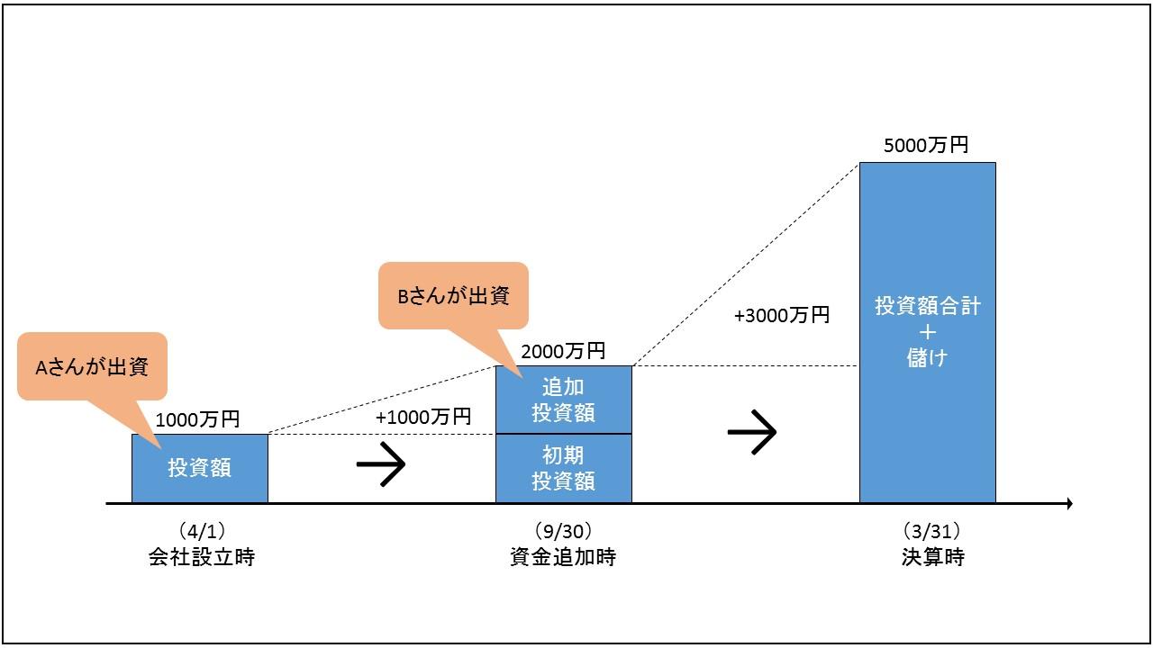 会計(基礎編)_儲けの計算方法_v01