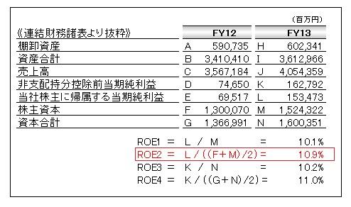 三菱電機 ROE