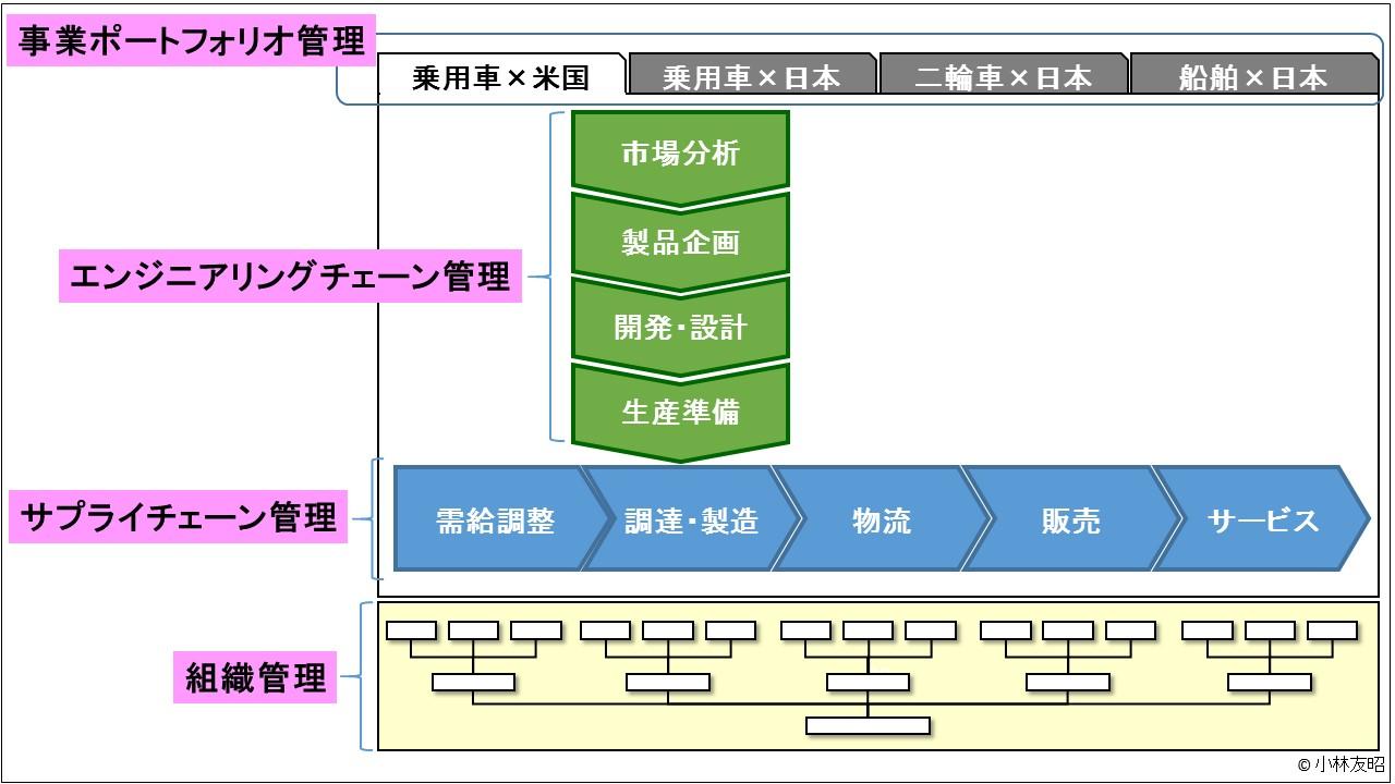 経営管理(基礎編)_経営管理対象