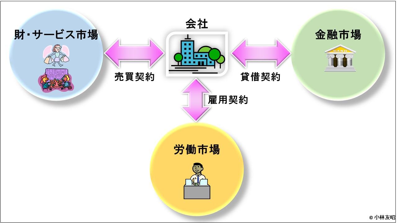 会計(基礎編)_会社と3つの市場_v01