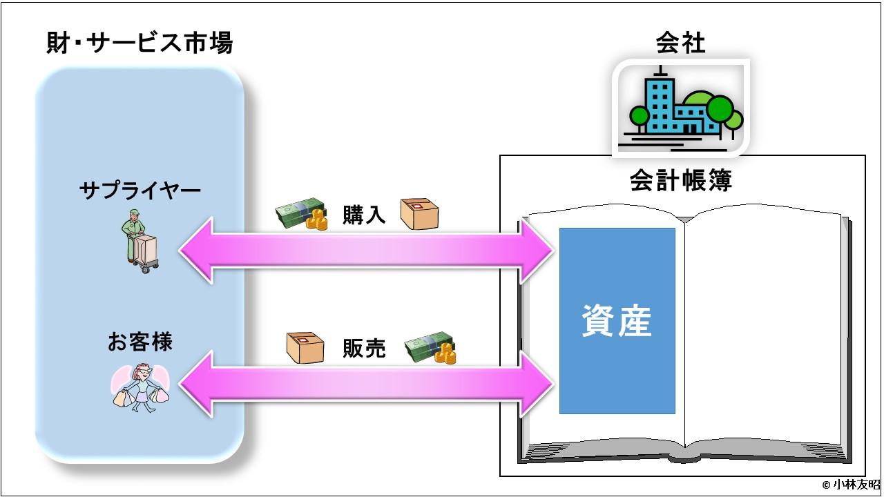 会計(基礎編)_売買取引_v01