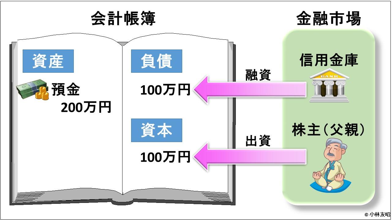 会計(基礎編)_会社設立_v02