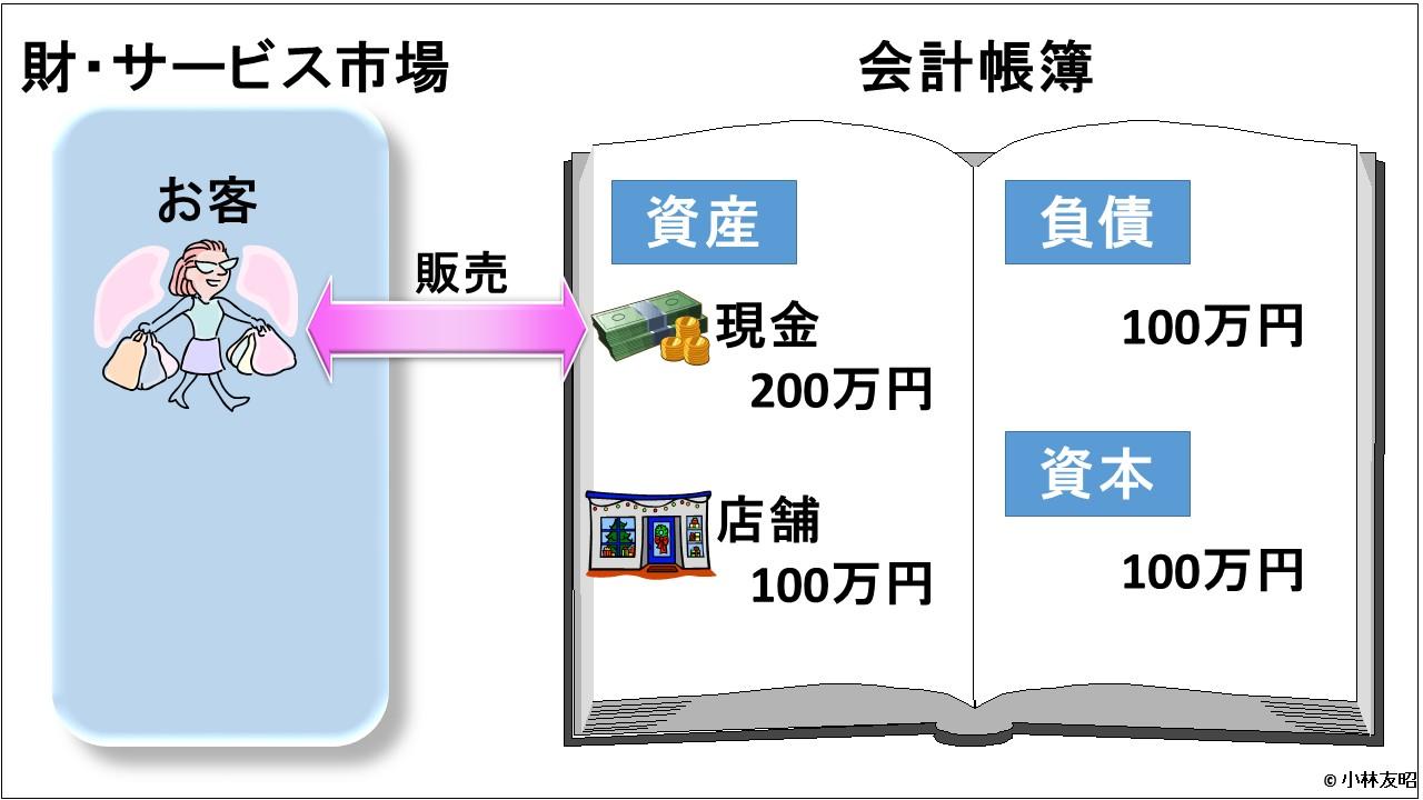 会計(基礎編)_商品販売_v01