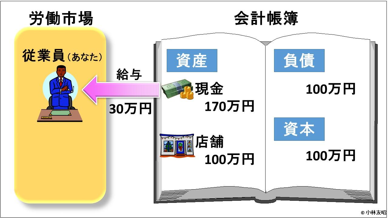 会計(基礎編)_給与支払_v01
