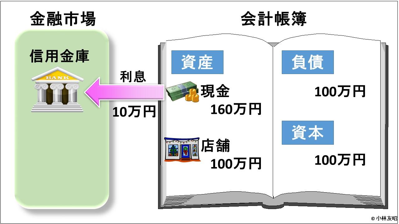 会計(基礎編)_利息支払い_v01