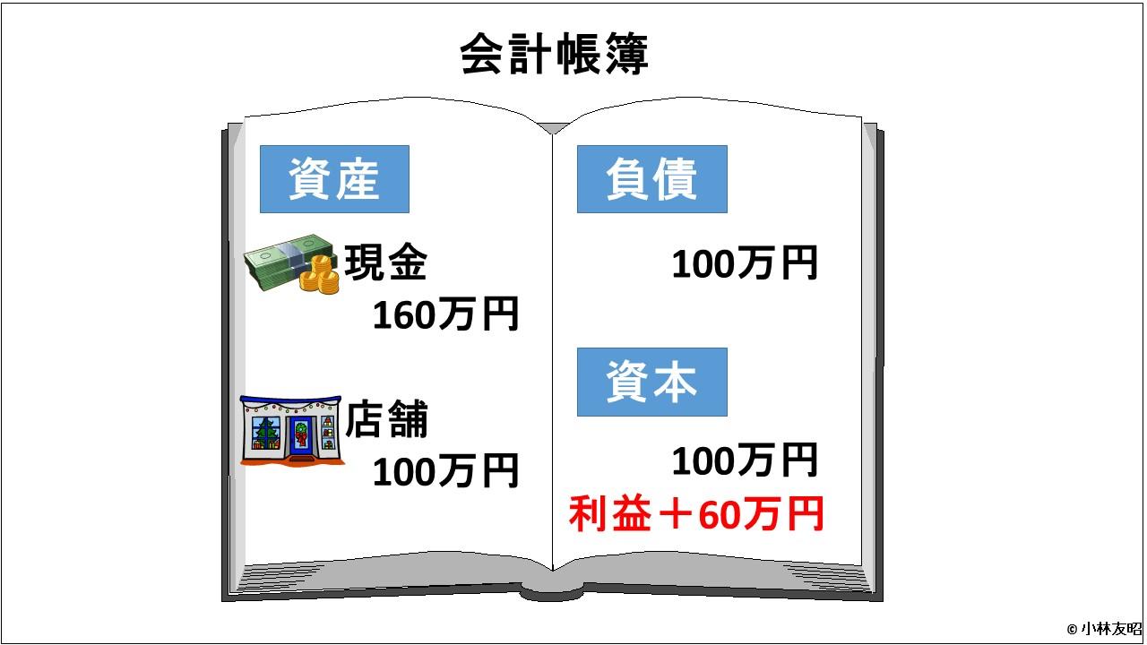 会計(基礎編)_利益計算_v01