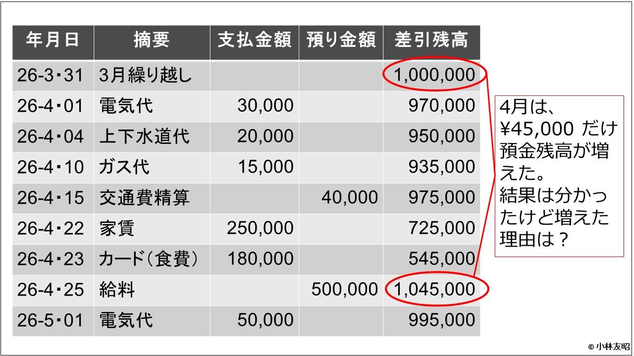 会計(基礎編)_預金通帳の残高_v01