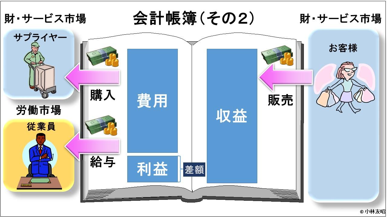 会計(基礎編)_損益計算_v01