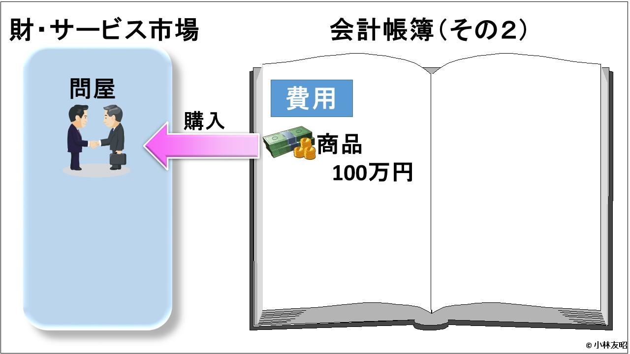 会計(基礎編)_商品購入_v01