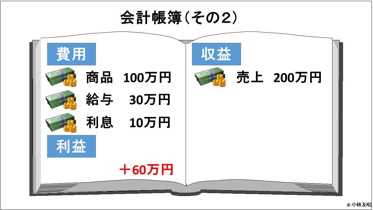 会計(基礎編)_損益法の利益_v01