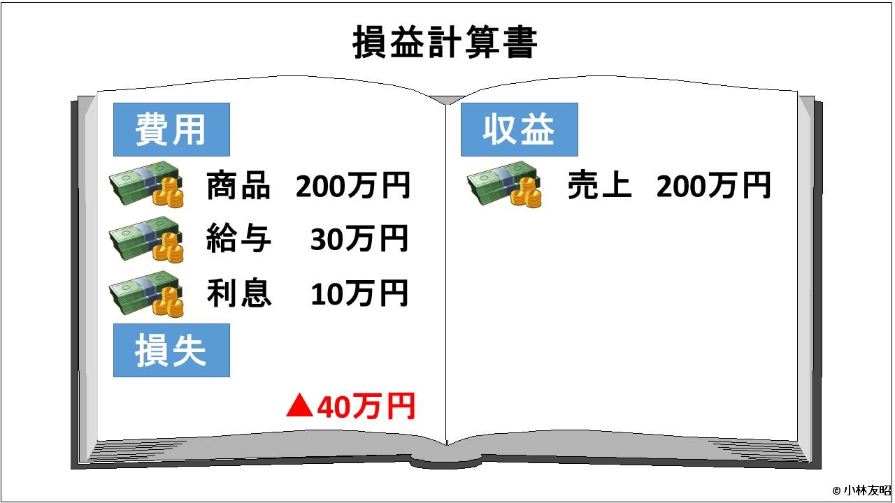 会計(基礎編)_はじめての損益計算書(損失)_v01