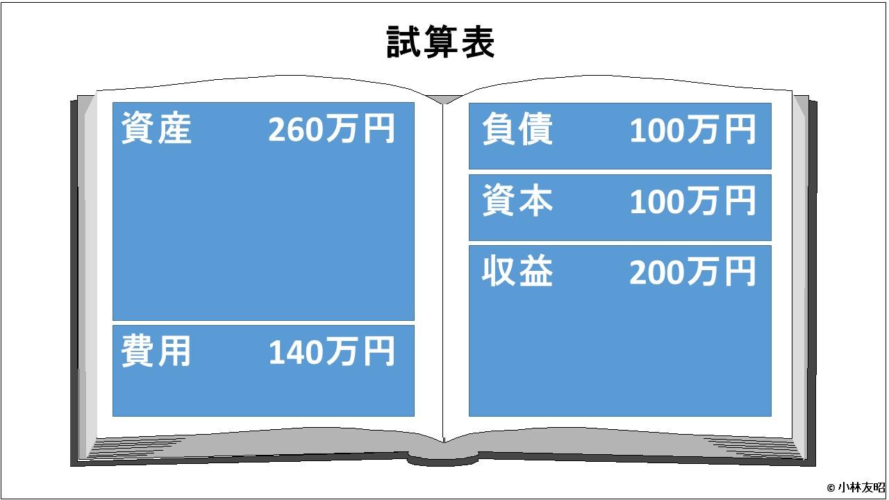 会計(基礎編)_はじめての試算表_v01