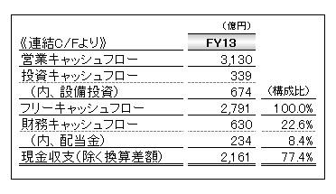 富士重工業 FY13 連結キャッシュフロー