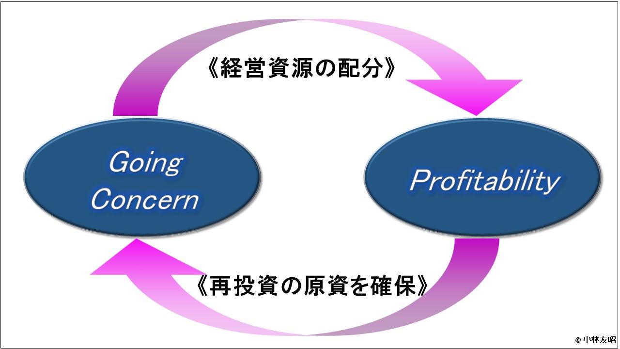 管理会計(基礎編)_管理会計の目指すところ