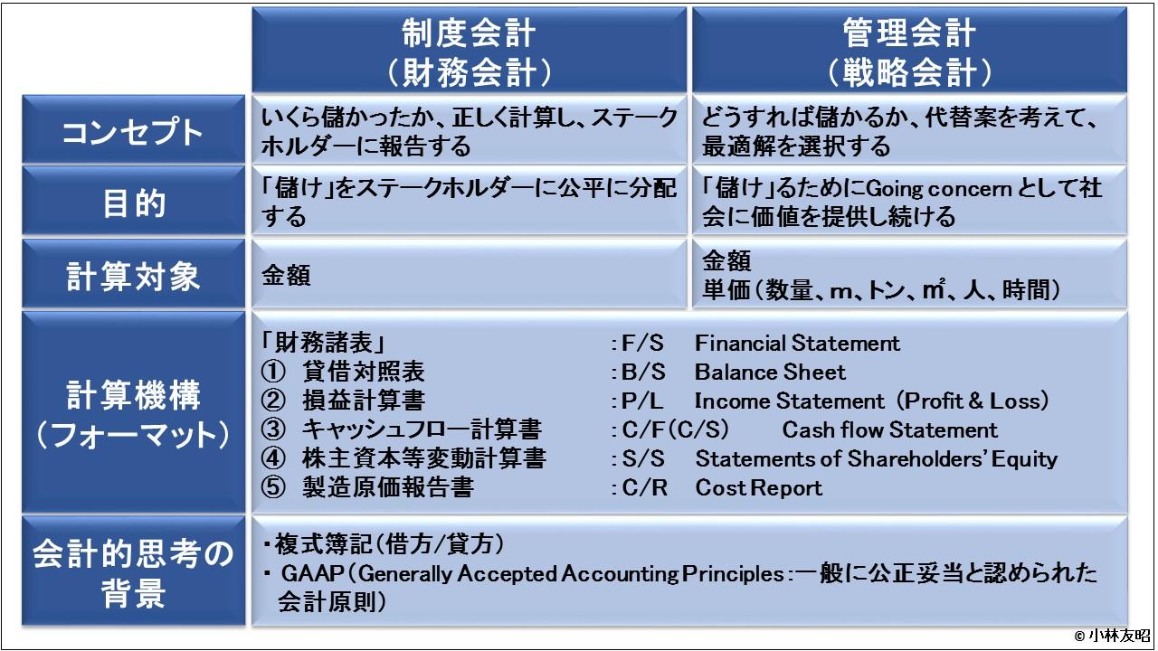 管理会計(基礎編)_「管理会計」と「制度会計」の相違