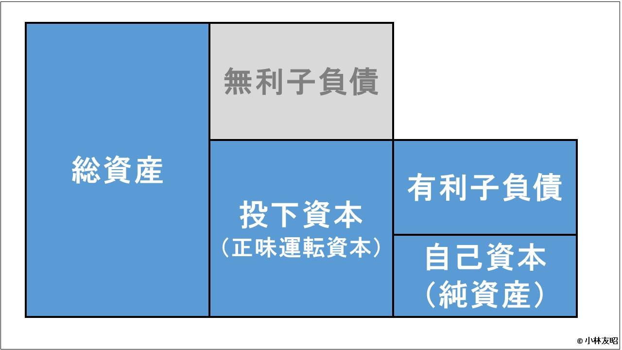 経営管理会計トピック_投下資本