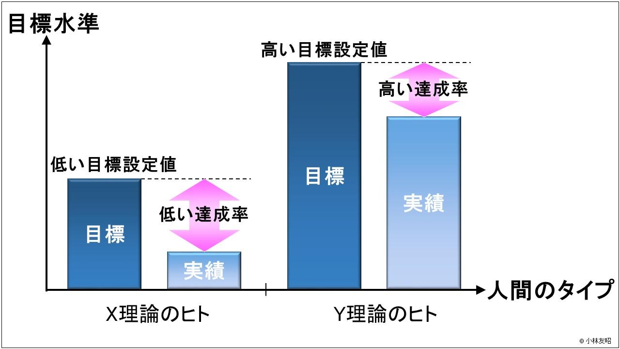 経営管理(基礎編)_Y理論による目標管理
