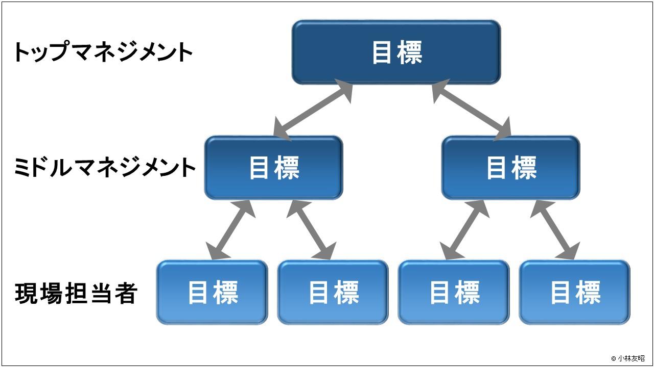 経営管理(基礎編)_ドラッカー 目標の連鎖