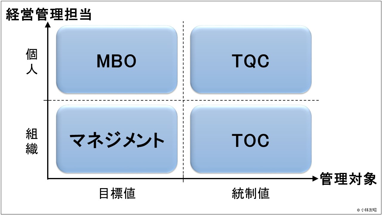 経営管理(基礎編)_経営管理理論プロット図